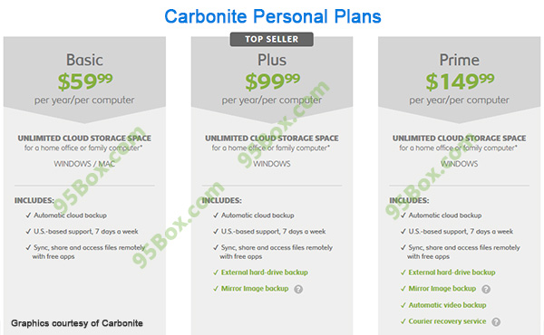 Carbonite Review – You Might Heard Of Them, Are They Good?