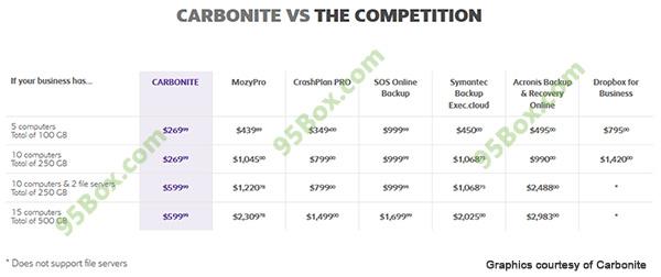 Carbonite-Pro-Plans-vs-Competition-2
