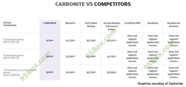 Carbonite-Server-Plans-vs-Compeition
